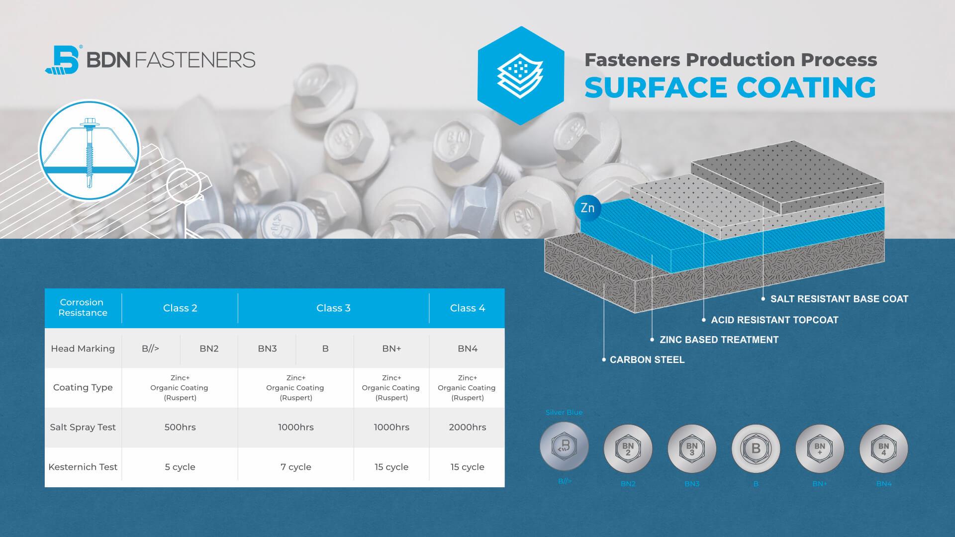 BDN Fasteners® Screws Surface Coating