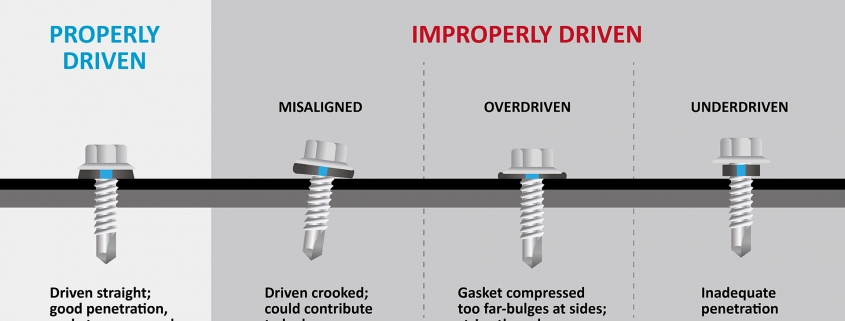 Properly driven screw